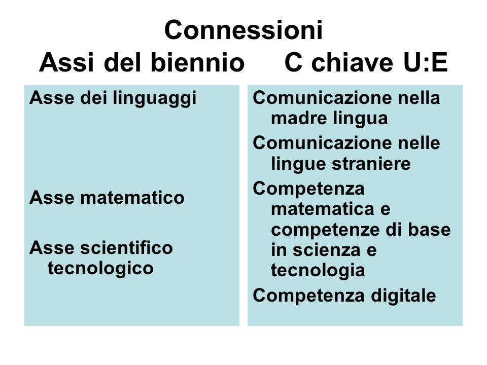 Connessioni Assi del biennio C chiave U:E Asse dei linguaggi Asse matematico Asse scientifico tecnologico Comunicazione nella madre lingua Comunicazione nelle lingue straniere Competenza matematica e competenze di base in scienza e tecnologia Competenza digitale