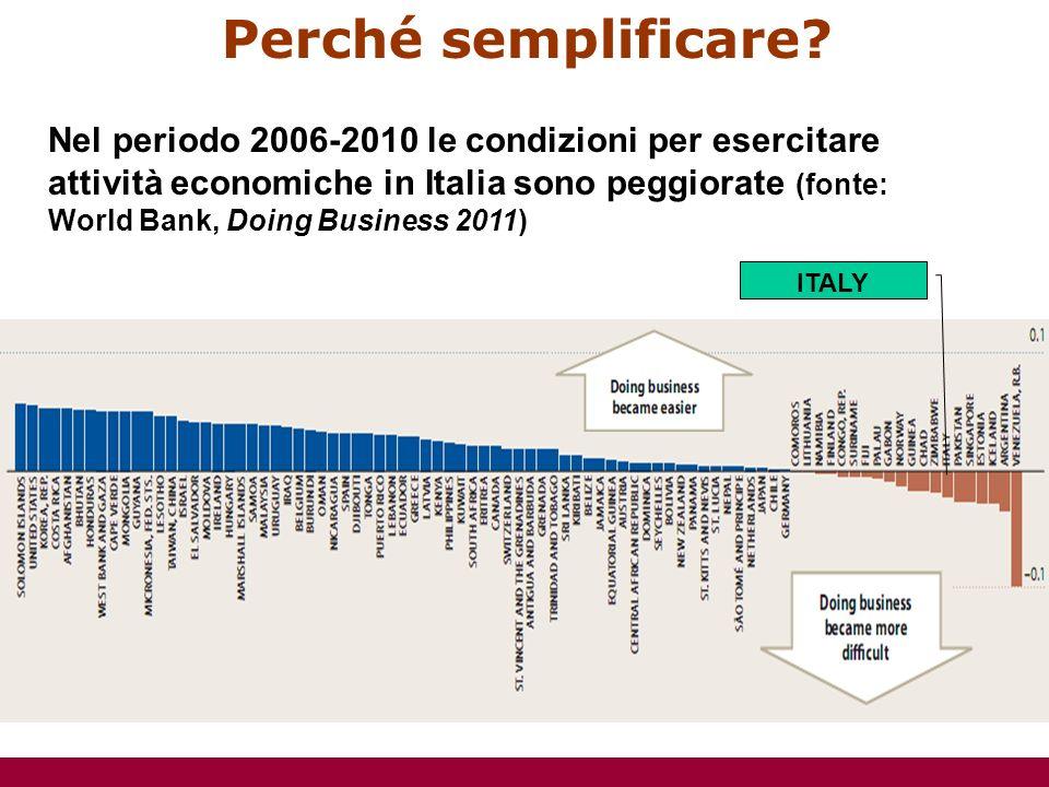 Perché semplificare? Variazione 2009-2010 in Italia (fonte: World Bank, Doing Business 2011)