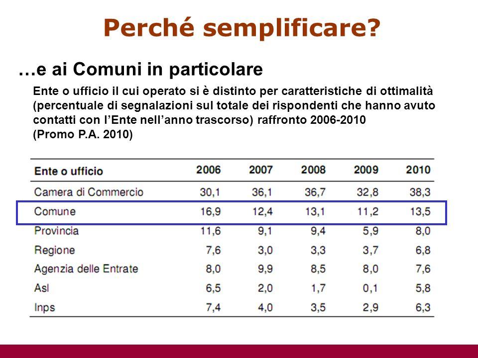Ente o ufficio il cui operato si è distinto per caratteristiche di ottimalità (percentuale di segnalazioni sul totale dei rispondenti che hanno avuto contatti con lEnte nellanno trascorso) raffronto 2006-2010 (Promo P.A.