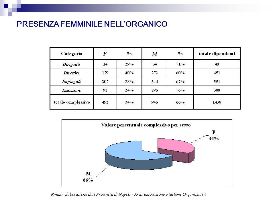 PRESENZA FEMMINILE NELLORGANICO