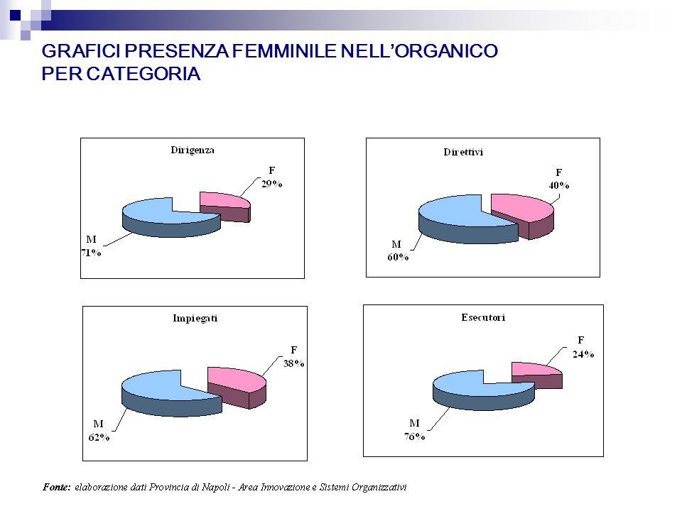 GRAFICI PRESENZA FEMMINILE NELLORGANICO PER CATEGORIA