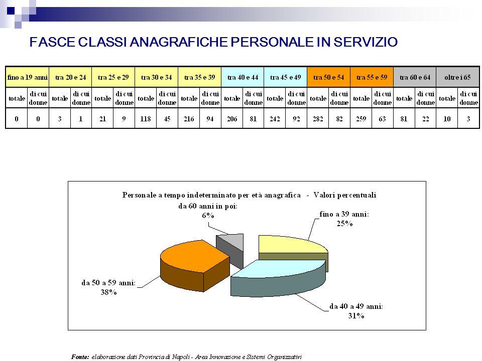 FASCE CLASSI ANAGRAFICHE PERSONALE IN SERVIZIO