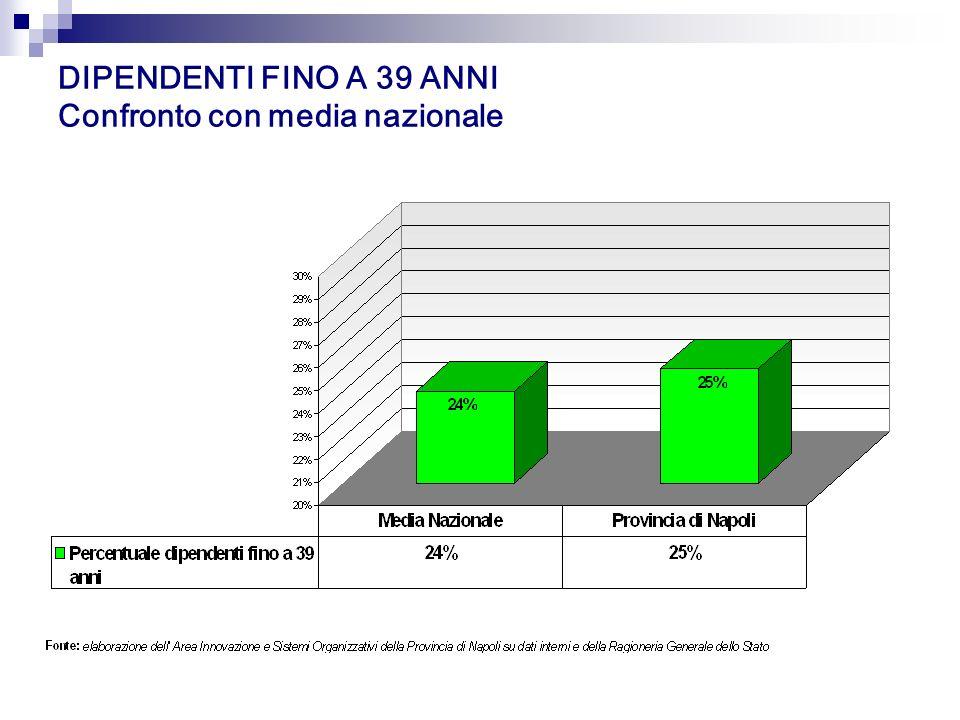DIPENDENTI FINO A 39 ANNI Confronto con media nazionale Fonte: elaborazione dell' Area Innovazione e Sistemi Organizzativi della Provincia di Napoli s