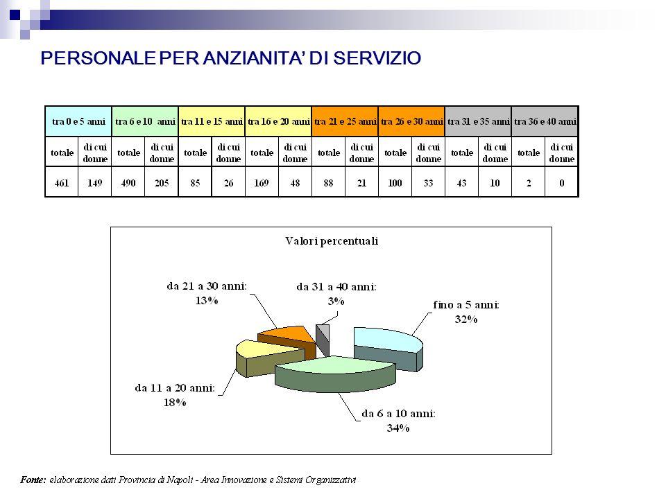 PERSONALE PER ANZIANITA DI SERVIZIO