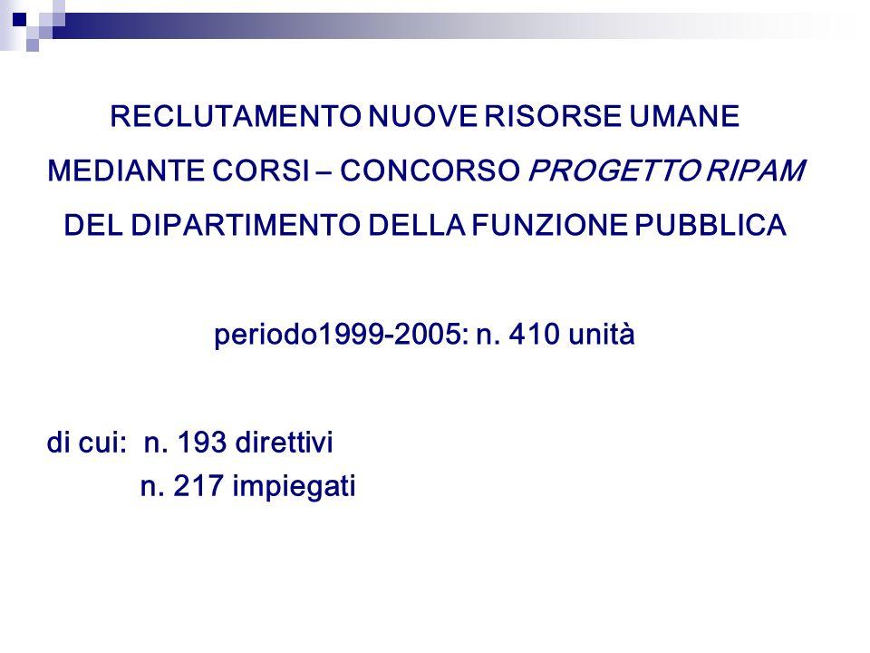 RECLUTAMENTO NUOVE RISORSE UMANE MEDIANTE CORSI – CONCORSO PROGETTO RIPAM DEL DIPARTIMENTO DELLA FUNZIONE PUBBLICA periodo1999-2005: n. 410 unità di c