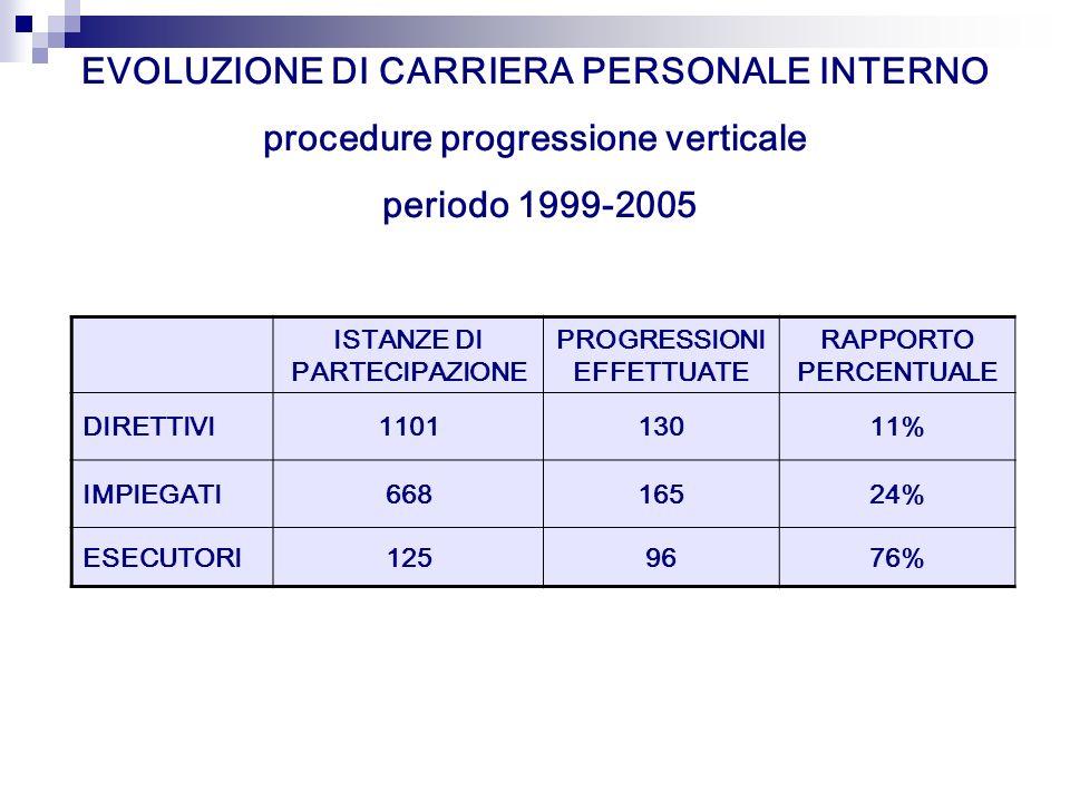 EVOLUZIONE DI CARRIERA PERSONALE INTERNO procedure progressione verticale periodo 1999-2005 ISTANZE DI PARTECIPAZIONE PROGRESSIONI EFFETTUATE RAPPORTO