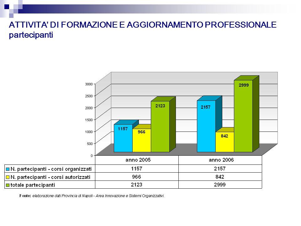 ATTIVITA DI FORMAZIONE E AGGIORNAMENTO PROFESSIONALE partecipanti