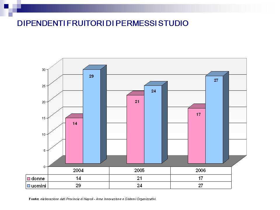DIPENDENTI FRUITORI DI PERMESSI STUDIO