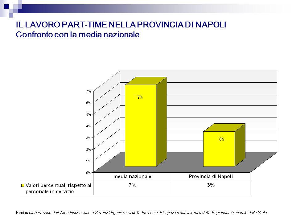 IL LAVORO PART-TIME NELLA PROVINCIA DI NAPOLI Confronto con la media nazionale