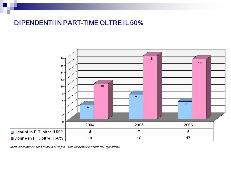 DIPENDENTI IN PART-TIME OLTRE IL 50%