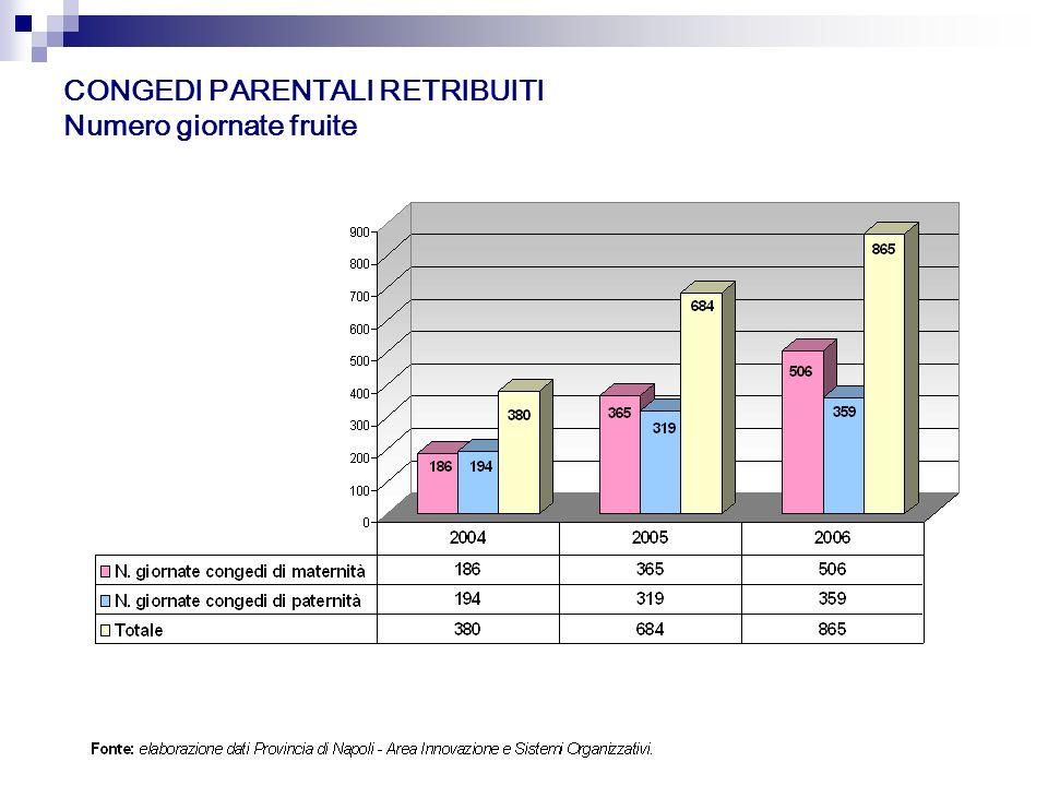 CONGEDI PARENTALI RETRIBUITI Numero giornate fruite