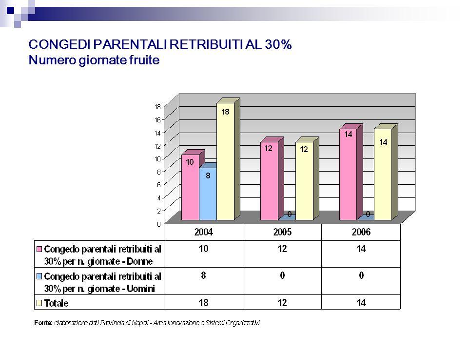 CONGEDI PARENTALI RETRIBUITI AL 30% Numero giornate fruite