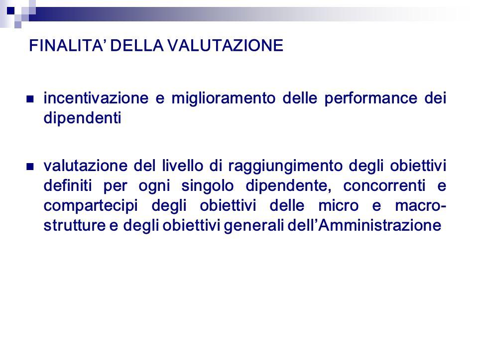 FINALITA DELLA VALUTAZIONE incentivazione e miglioramento delle performance dei dipendenti valutazione del livello di raggiungimento degli obiettivi d