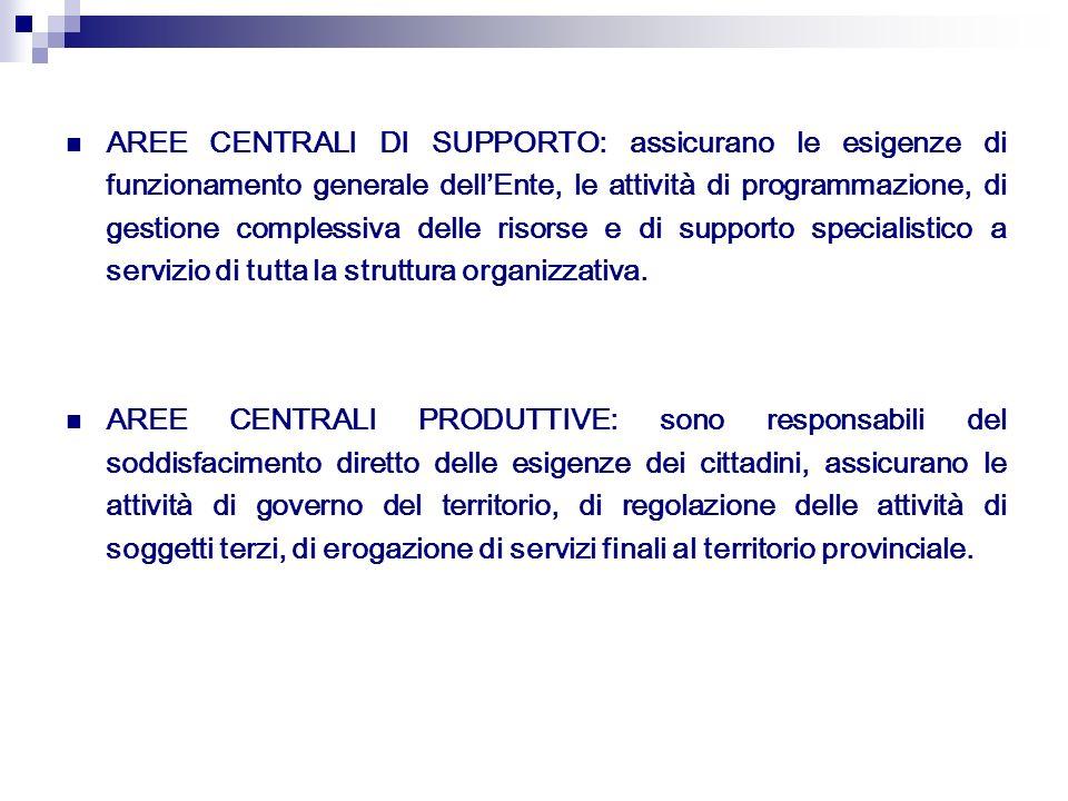 AREE CENTRALI DI SUPPORTO: assicurano le esigenze di funzionamento generale dellEnte, le attività di programmazione, di gestione complessiva delle ris