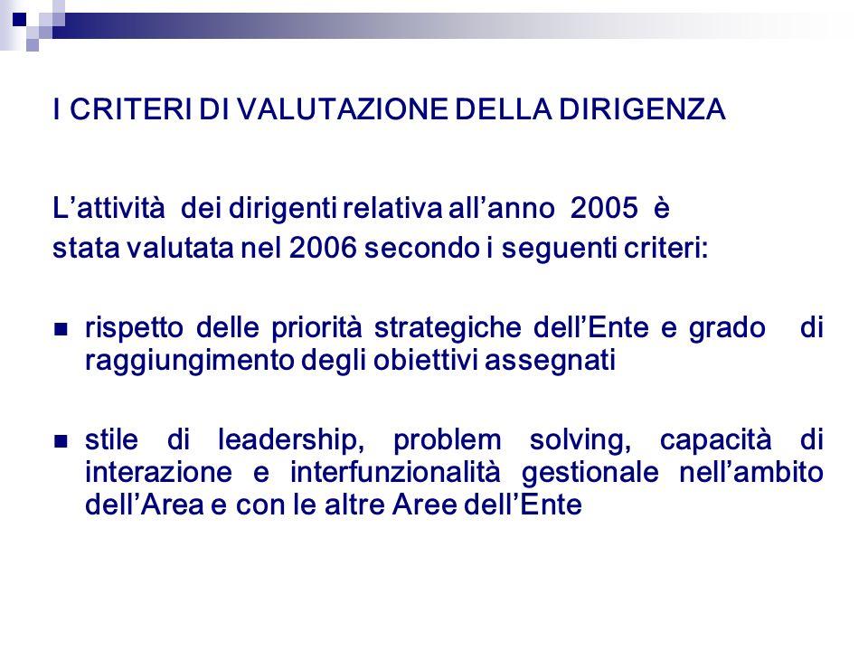 I CRITERI DI VALUTAZIONE DELLA DIRIGENZA Lattività dei dirigenti relativa allanno 2005 è stata valutata nel 2006 secondo i seguenti criteri: rispetto