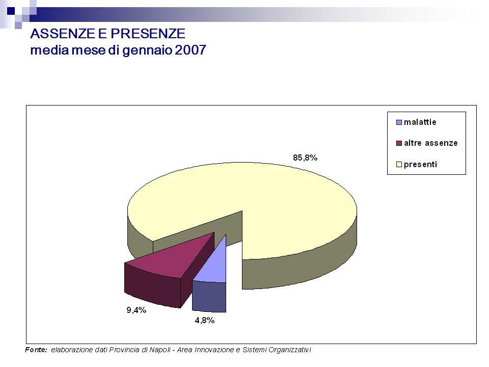 ASSENZE E PRESENZE media mese di gennaio 2007