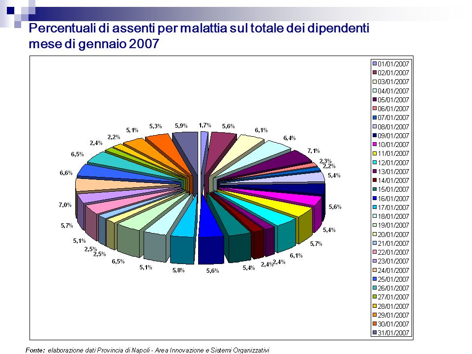 Percentuali di assenti per malattia sul totale dei dipendenti mese di gennaio 2007