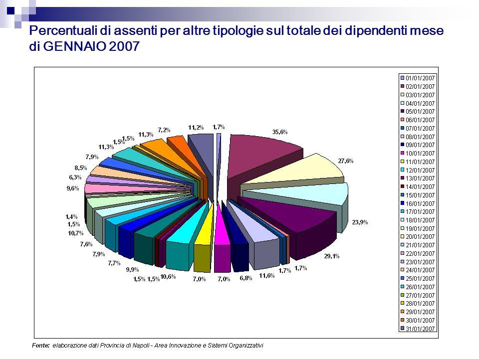 Percentuali di assenti per altre tipologie sul totale dei dipendenti mese di GENNAIO 2007