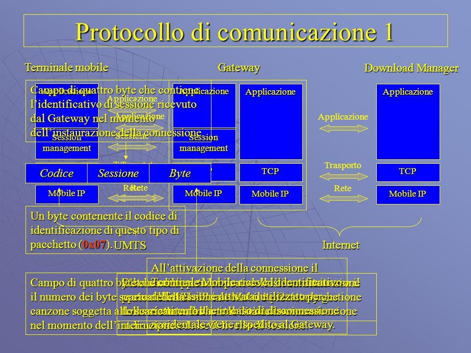 Applicazione TCP Mobile IP Applicazione TCP Applicazione Trasporto Rete Protocollo di comunicazione 1 Gateway Terminale mobile Applicazione Session ma