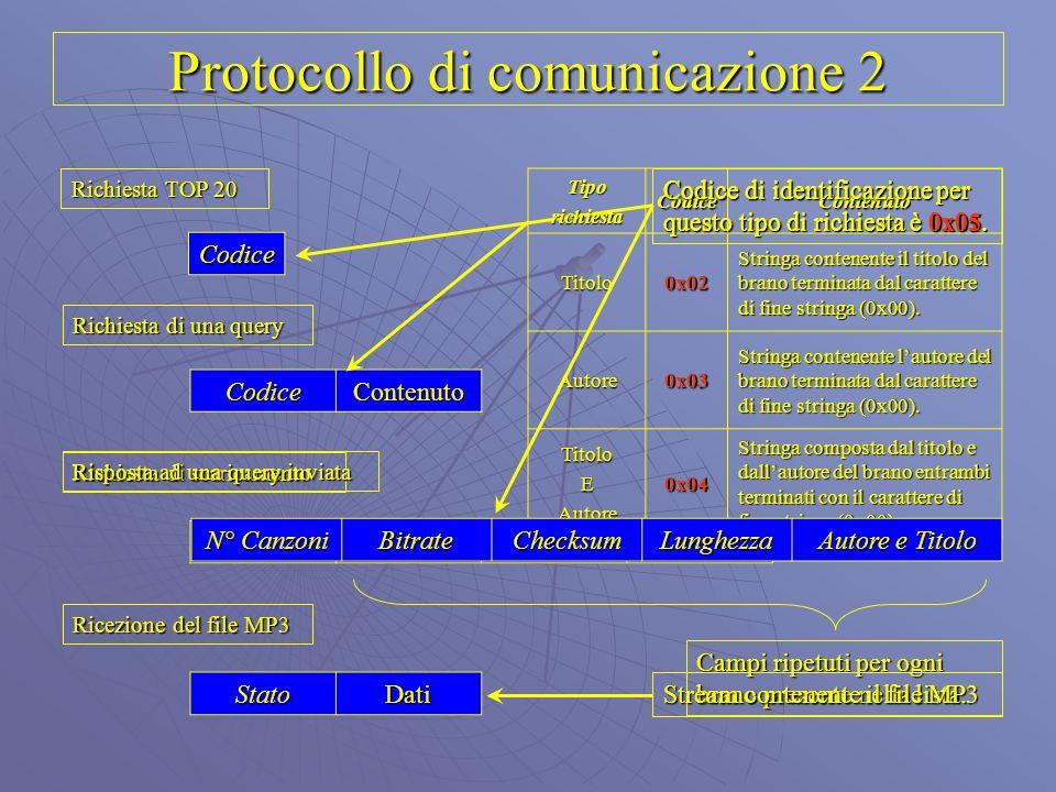 Protocollo di comunicazione 2 Richiesta TOP 20 Richiesta di una query Codice Richiesta di scaricamento CodiceContenuto Codice N° Canzoni ChecksumLunghezza Codice di identificazione per questo tipo di richiesta è 0x01.