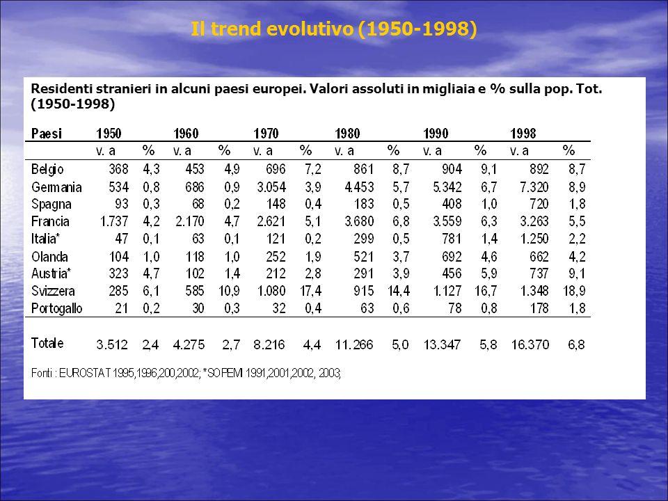 Il trend evolutivo (1950-1998) Residenti stranieri in alcuni paesi europei.