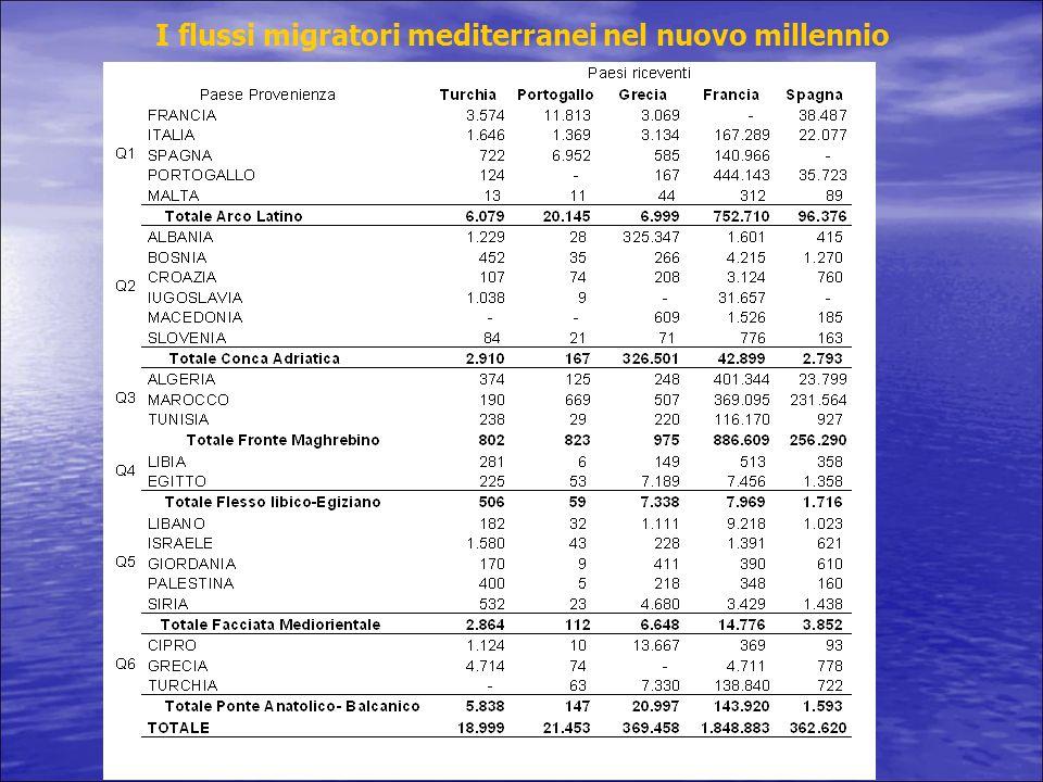 I flussi migratori mediterranei nel nuovo millennio