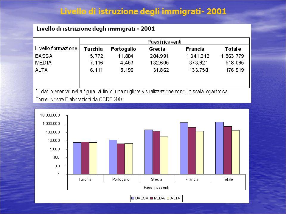 Popolazione straniera e cittadinanza nellUE a 27 Popolazione straniera e acquisizioni di cittadinanza 31.12.2006 – Unione Europea a 27