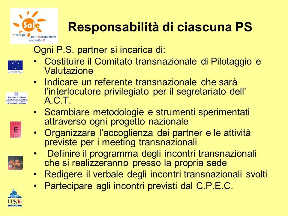 Responsabilità di ciascuna PS Ogni P.S. partner si incarica di: Costituire il Comitato transnazionale di Pilotaggio e Valutazione Indicare un referent