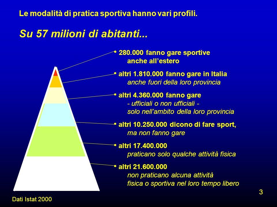 Le modalità di pratica sportiva hanno vari profili. Su 57 milioni di abitanti... Dati Istat 2000 280.000 fanno gare sportive anche allestero altri 1.8