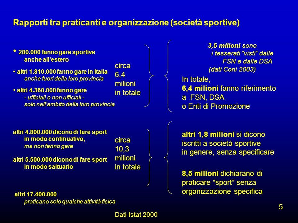 Rapporti tra praticanti e organizzazione (società sportive) Dati Istat 2000 280.000 fanno gare sportive anche allestero altri 1.810.000 fanno gare in Italia anche fuori della loro provincia altri 4.360.000 fanno gare - ufficiali o non ufficiali - solo nellambito della loro provincia altri 4.800.000 dicono di fare sport in modo continuativo, ma non fanno gare altri 5.500.000 dicono di fare sport in modo saltuario altri 17.400.000 praticano solo qualche attività fisica 5 3,5 milioni sono i tesserati visti dalle FSN e dalle DSA (dati Coni 2003) In totale, 6,4 milioni fanno riferimento a FSN, DSA o Enti di Promozione altri 1,8 milioni si dicono iscritti a società sportive in genere, senza specificare 8,5 milioni dichiarano di praticare sport senza organizzazione specifica circa 6,4 milioni in totale circa 10,3 milioni in totale