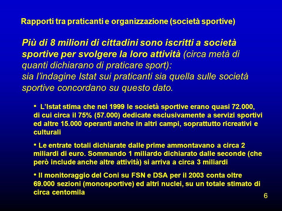 Più di 8 milioni di cittadini sono iscritti a società sportive per svolgere la loro attività (circa metà di quanti dichiarano di praticare sport): sia