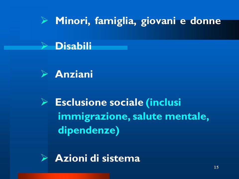 15 Minori, famiglia, giovani e donne Disabili Anziani Esclusione sociale (inclusi immigrazione, salute mentale, dipendenze) Azioni di sistema