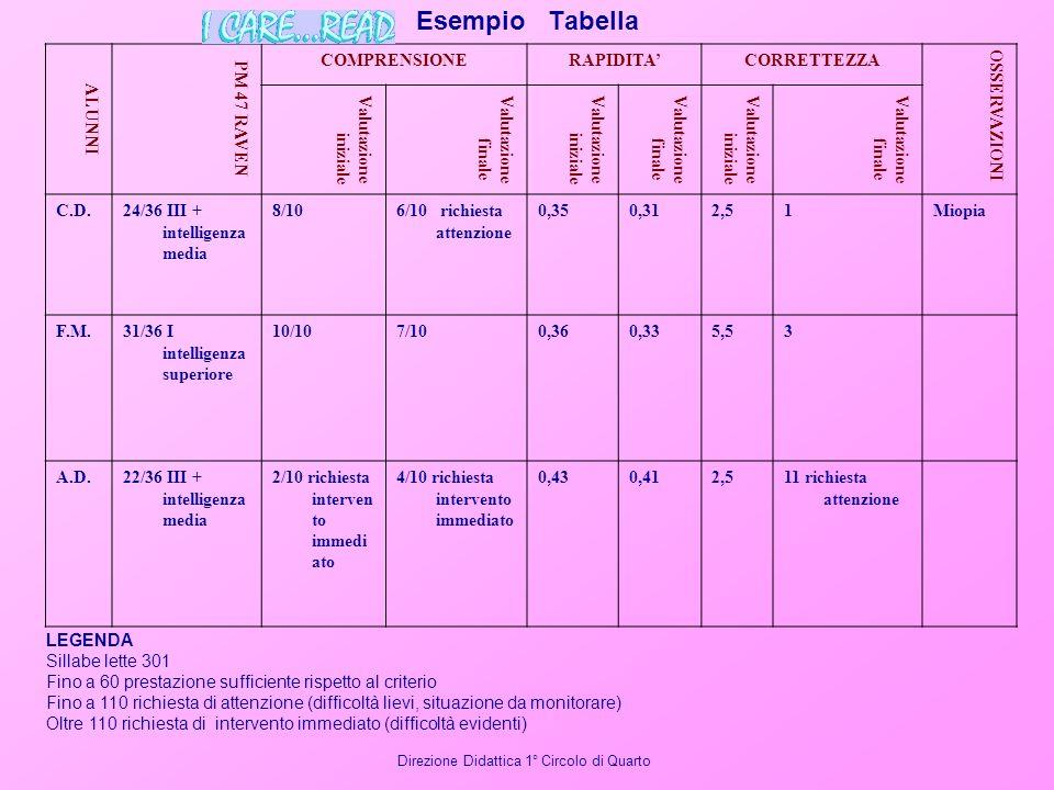 Esempio Tabella ALUNNI PM 47 RAVEN COMPRENSIONERAPIDITACORRETTEZZA OSSERVAZIONI Valutazione iniziale Valutazione finale Valutazione iniziale Valutazio