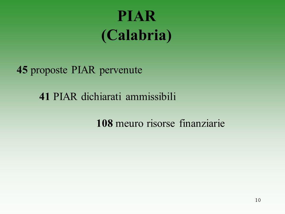 10 PIAR (Calabria) 45 proposte PIAR pervenute 41 PIAR dichiarati ammissibili 108 meuro risorse finanziarie