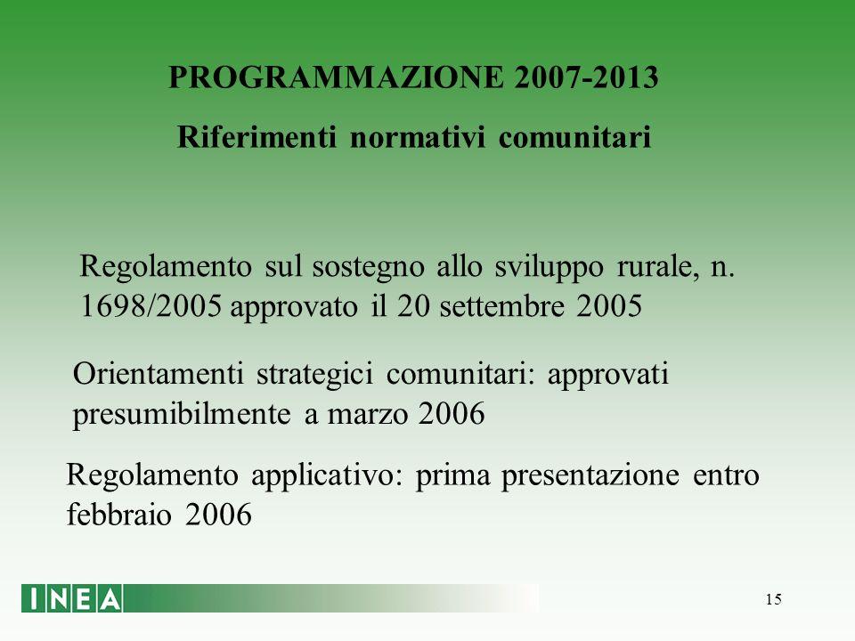 15 PROGRAMMAZIONE 2007-2013 Riferimenti normativi comunitari Regolamento sul sostegno allo sviluppo rurale, n.