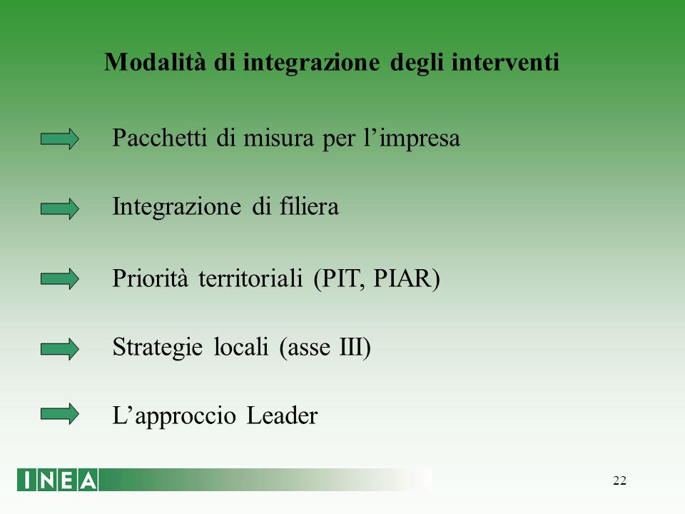 22 Modalità di integrazione degli interventi Pacchetti di misura per limpresa Integrazione di filiera Priorità territoriali (PIT, PIAR) Strategie locali (asse III) Lapproccio Leader