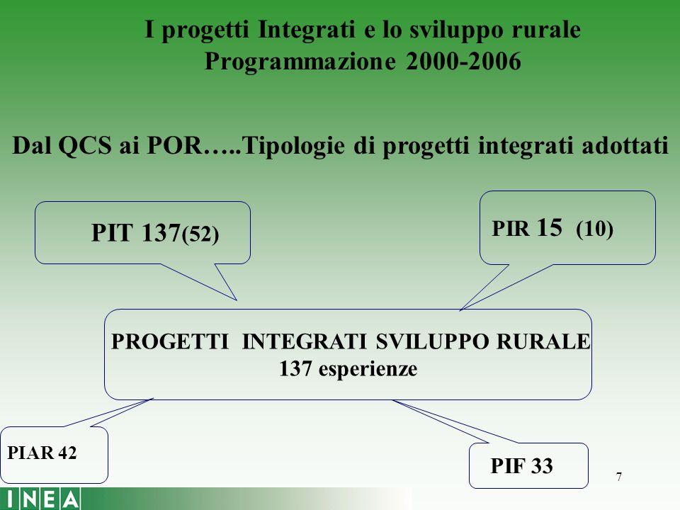 7 PROGETTI INTEGRATI SVILUPPO RURALE 137 esperienze PIT 137 (52) PIR 15 (10) PIAR 42 PIF 33 Dal QCS ai POR…..Tipologie di progetti integrati adottati I progetti Integrati e lo sviluppo rurale Programmazione 2000-2006