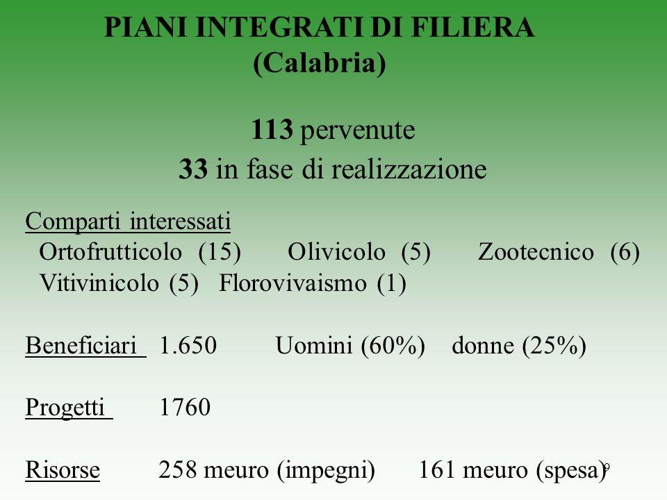 9 PIANI INTEGRATI DI FILIERA (Calabria) 113 pervenute 33 in fase di realizzazione Comparti interessati Ortofrutticolo (15) Olivicolo (5) Zootecnico (6) Vitivinicolo (5) Florovivaismo (1) Beneficiari 1.650 Uomini (60%) donne (25%) Progetti 1760 Risorse 258 meuro (impegni) 161 meuro (spesa)