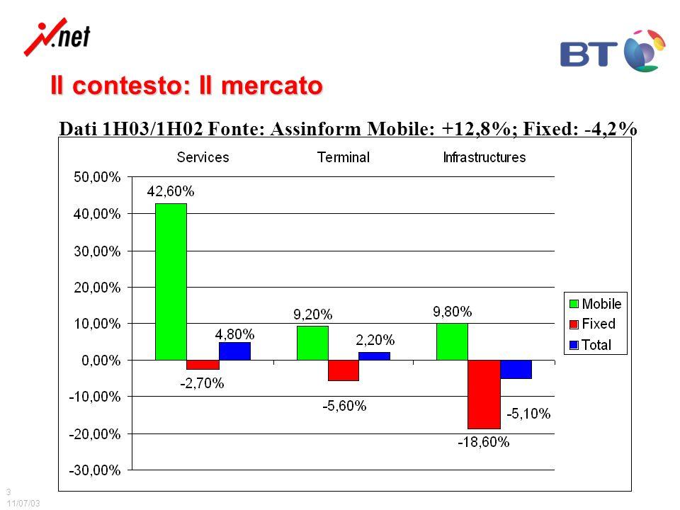 11/07/03 3 Il contesto: Il mercato Dati 1H03/1H02 Fonte: Assinform Mobile: +12,8%; Fixed: -4,2%