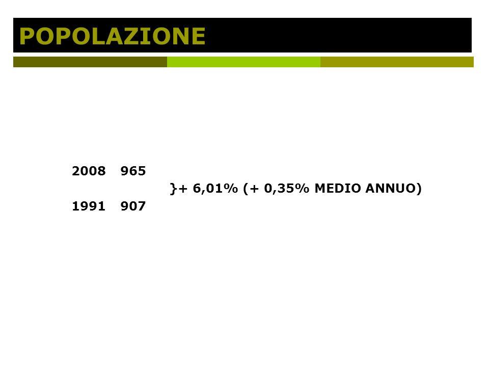 POPOLAZIONE 2008965 }+ 6,01% (+ 0,35% MEDIO ANNUO) 1991907
