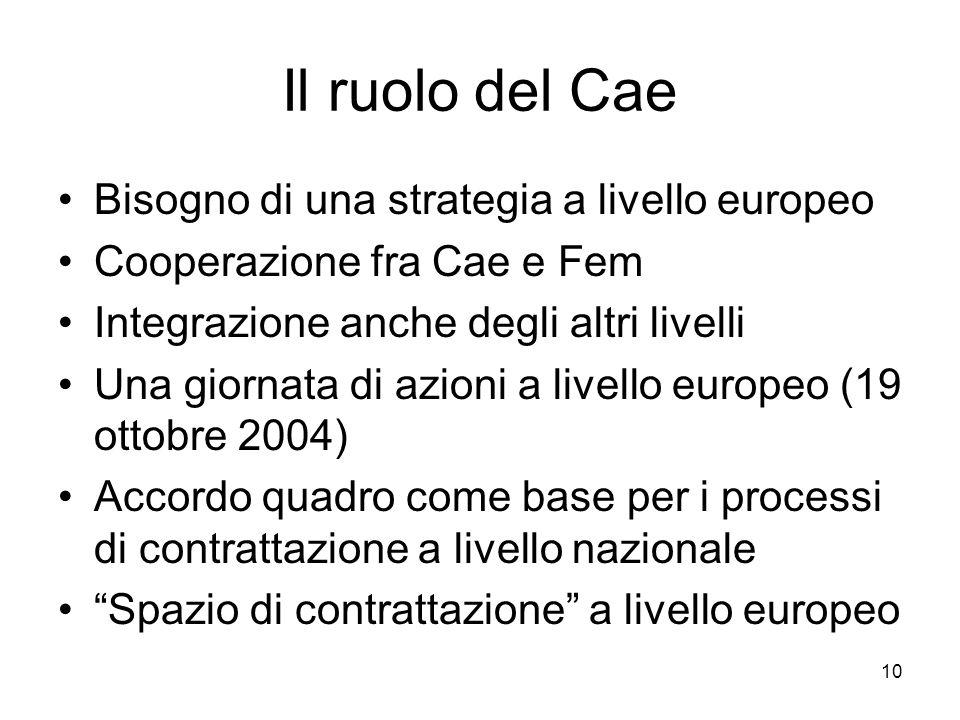 10 Il ruolo del Cae Bisogno di una strategia a livello europeo Cooperazione fra Cae e Fem Integrazione anche degli altri livelli Una giornata di azioni a livello europeo (19 ottobre 2004) Accordo quadro come base per i processi di contrattazione a livello nazionale Spazio di contrattazione a livello europeo