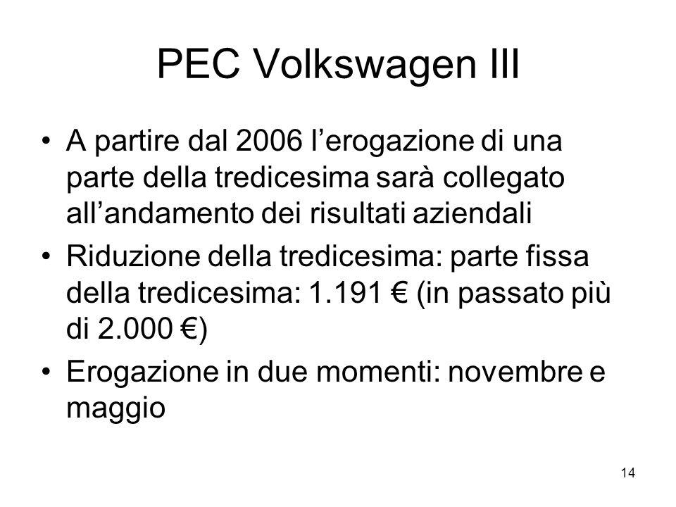 14 PEC Volkswagen III A partire dal 2006 lerogazione di una parte della tredicesima sarà collegato allandamento dei risultati aziendali Riduzione della tredicesima: parte fissa della tredicesima: 1.191 (in passato più di 2.000 ) Erogazione in due momenti: novembre e maggio
