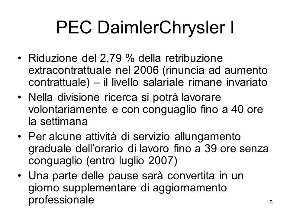 15 PEC DaimlerChrysler I Riduzione del 2,79 % della retribuzione extracontrattuale nel 2006 (rinuncia ad aumento contrattuale) – il livello salariale rimane invariato Nella divisione ricerca si potrà lavorare volontariamente e con conguaglio fino a 40 ore la settimana Per alcune attività di servizio allungamento graduale dellorario di lavoro fino a 39 ore senza conguaglio (entro luglio 2007) Una parte delle pause sarà convertita in un giorno supplementare di aggiornamento professionale