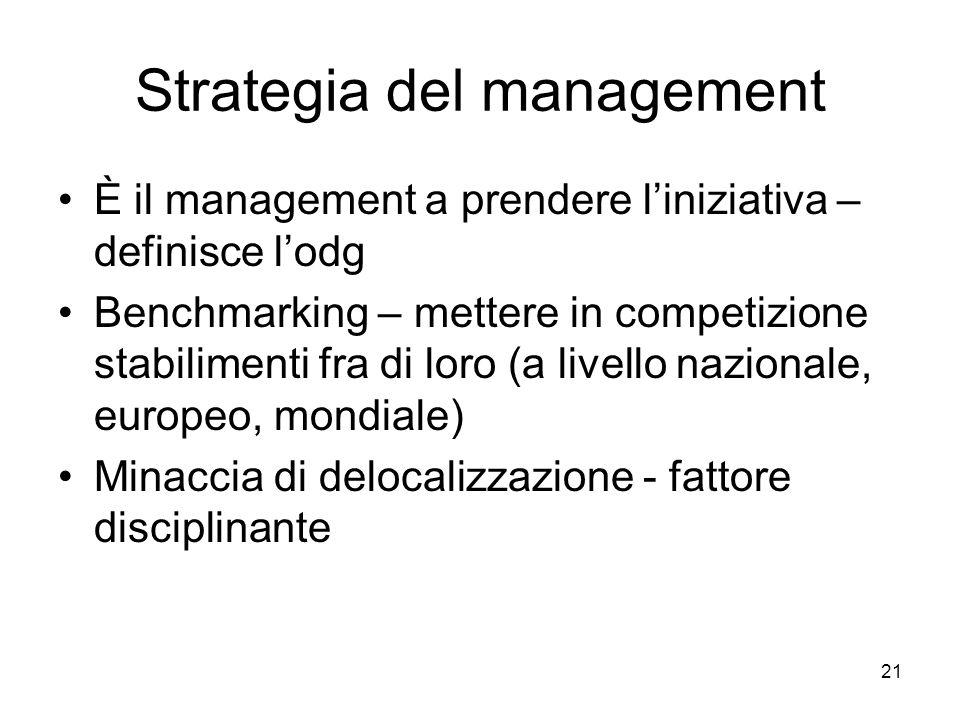 21 Strategia del management È il management a prendere liniziativa – definisce lodg Benchmarking – mettere in competizione stabilimenti fra di loro (a livello nazionale, europeo, mondiale) Minaccia di delocalizzazione - fattore disciplinante