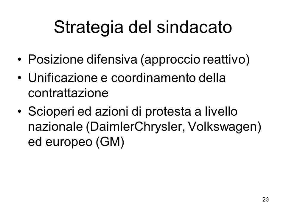 23 Strategia del sindacato Posizione difensiva (approccio reattivo) Unificazione e coordinamento della contrattazione Scioperi ed azioni di protesta a livello nazionale (DaimlerChrysler, Volkswagen) ed europeo (GM)