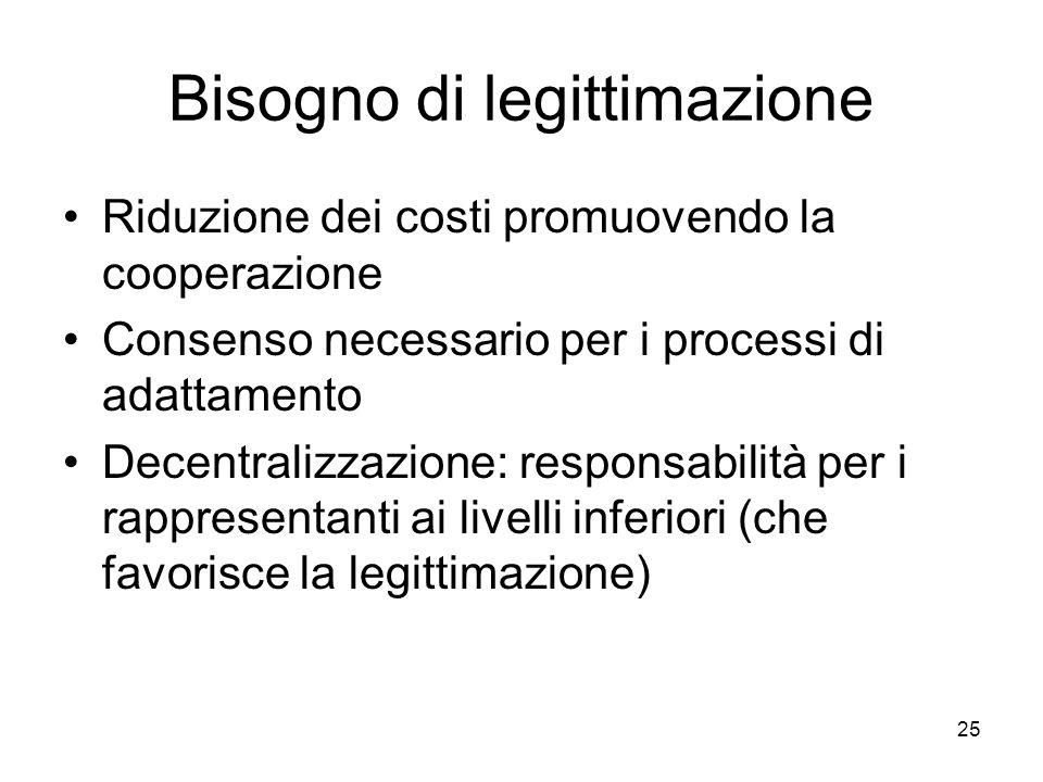 25 Bisogno di legittimazione Riduzione dei costi promuovendo la cooperazione Consenso necessario per i processi di adattamento Decentralizzazione: responsabilità per i rappresentanti ai livelli inferiori (che favorisce la legittimazione)
