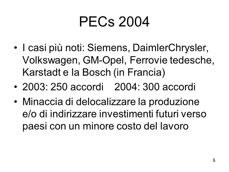5 PECs 2004 I casi più noti: Siemens, DaimlerChrysler, Volkswagen, GM-Opel, Ferrovie tedesche, Karstadt e la Bosch (in Francia) 2003: 250 accordi 2004: 300 accordi Minaccia di delocalizzare la produzione e/o di indirizzare investimenti futuri verso paesi con un minore costo del lavoro
