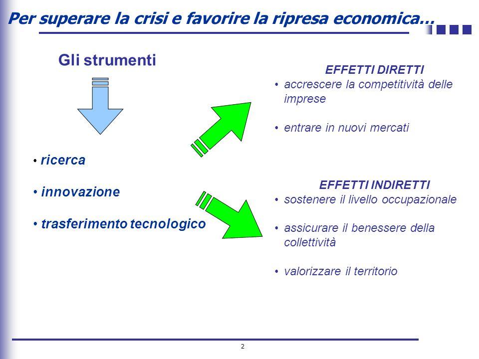 2 Per superare la crisi e favorire la ripresa economica… ricerca innovazione trasferimento tecnologico EFFETTI DIRETTI accrescere la competitività del
