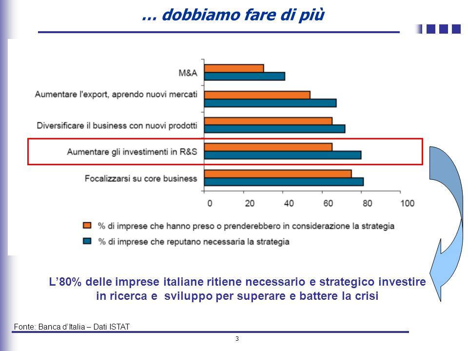 3 L80% delle imprese italiane ritiene necessario e strategico investire in ricerca e sviluppo per superare e battere la crisi Fonte: Banca dItalia – D