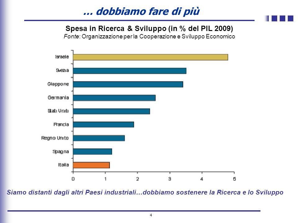 4 Spesa in Ricerca & Sviluppo (in % del PIL 2009) Fonte: Organizzazione per la Cooperazione e Sviluppo Economico Siamo distanti dagli altri Paesi indu